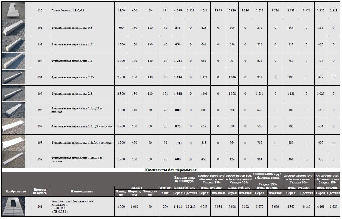 Прайс цен Бетонплит на март 2020