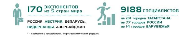 Выставка Интерпластика Казань 2019 анонс выставки